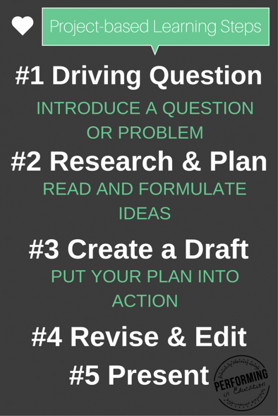 Pbl Lesson Plan Template Inspirational why Project Based Learning Should Rule Your School