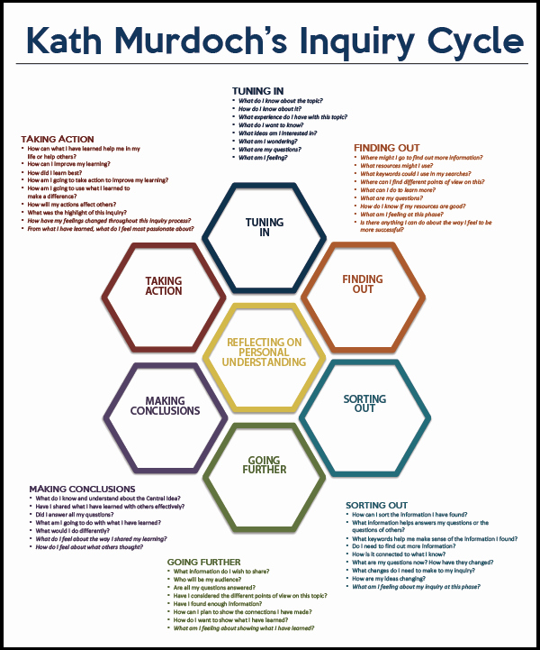 Pbl Lesson Plan Template Luxury Inquiry Cycle why What and How