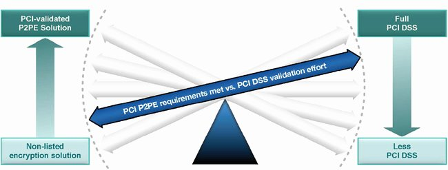 Pci Gap Analysis Template Beautiful Coalfire Non Listed Encryption solution assessment Nesa