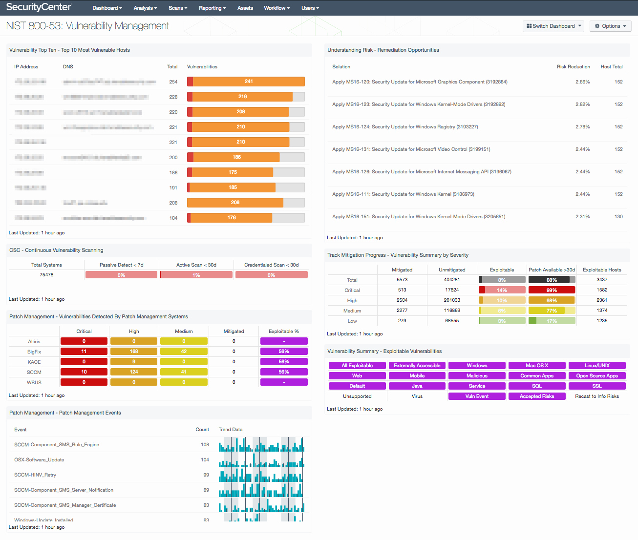 Pci Gap Analysis Template Lovely Nist 800 53 Vulnerability Management Sc Dashboard