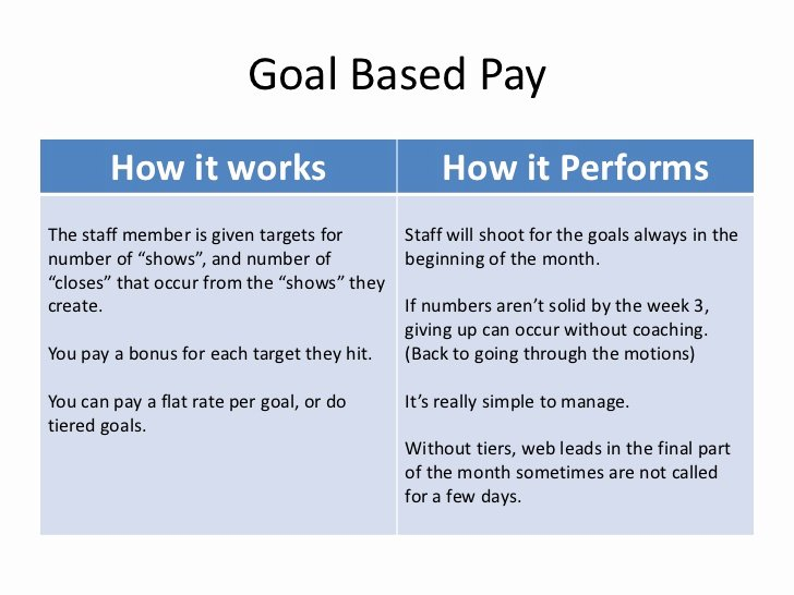 Performance Based Bonus Plan Template Lovely Performance Based Pay for Sales Staff