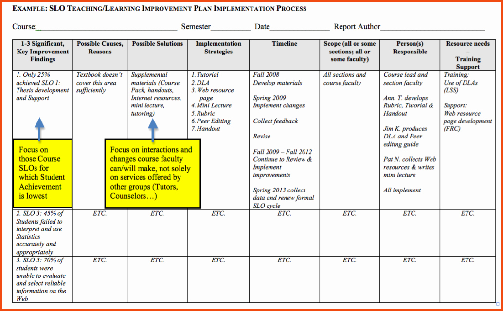 Performance Improvement Plan Template Excel Awesome 30 Of Process Improvement Template Excel