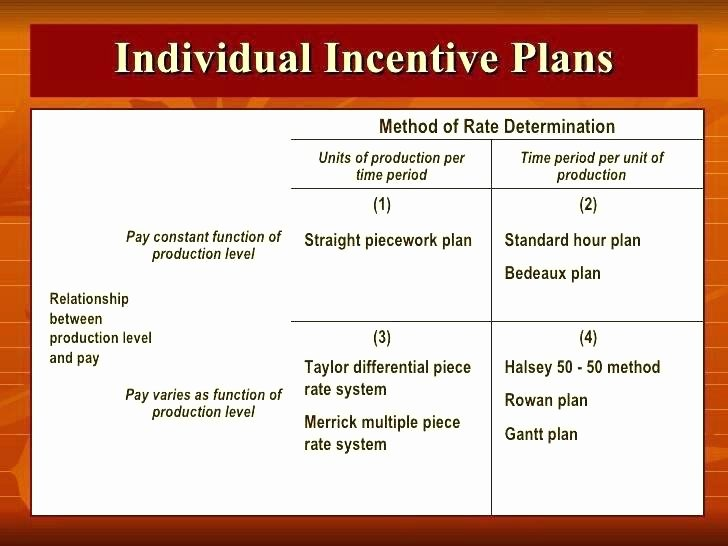 Performance Incentive Plan Template Fresh Bonus Proposal Template Construction Management Fee