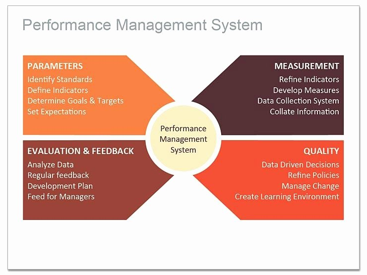 Performance Management Plan Template Best Of How to Use A Radial Diagram for Keynote Performance