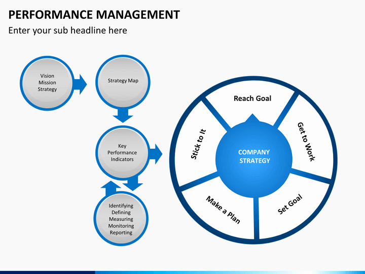 Performance Management Plan Template Elegant Performance Management Powerpoint Template