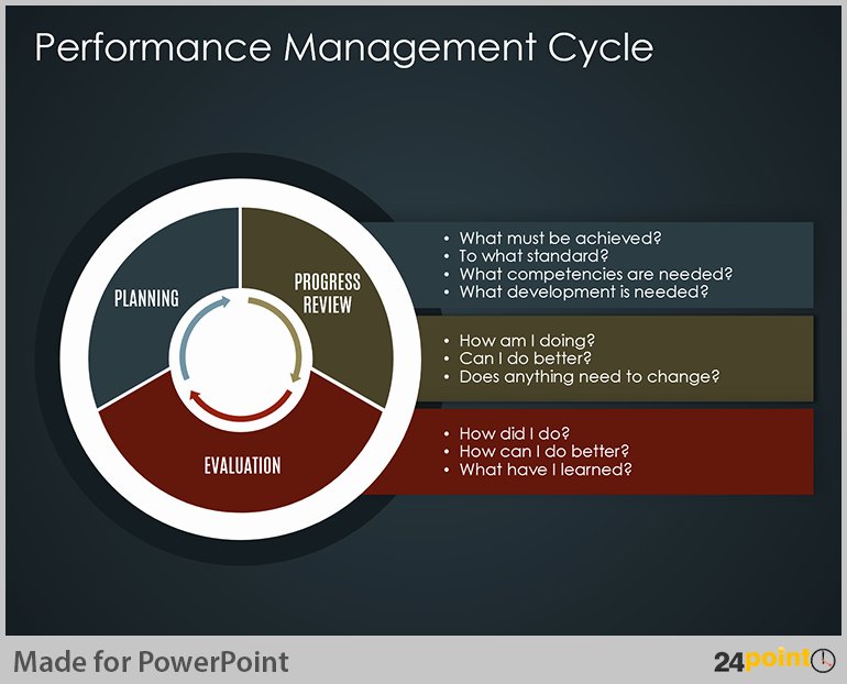 Performance Management Plan Template Fresh Easy Tips to Use Business Cycle Powerpoint Template