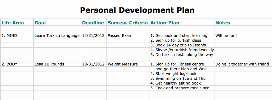 Personal Improvement Plan Template Fresh 6 Personal Development Plan Templates Excel Pdf formats