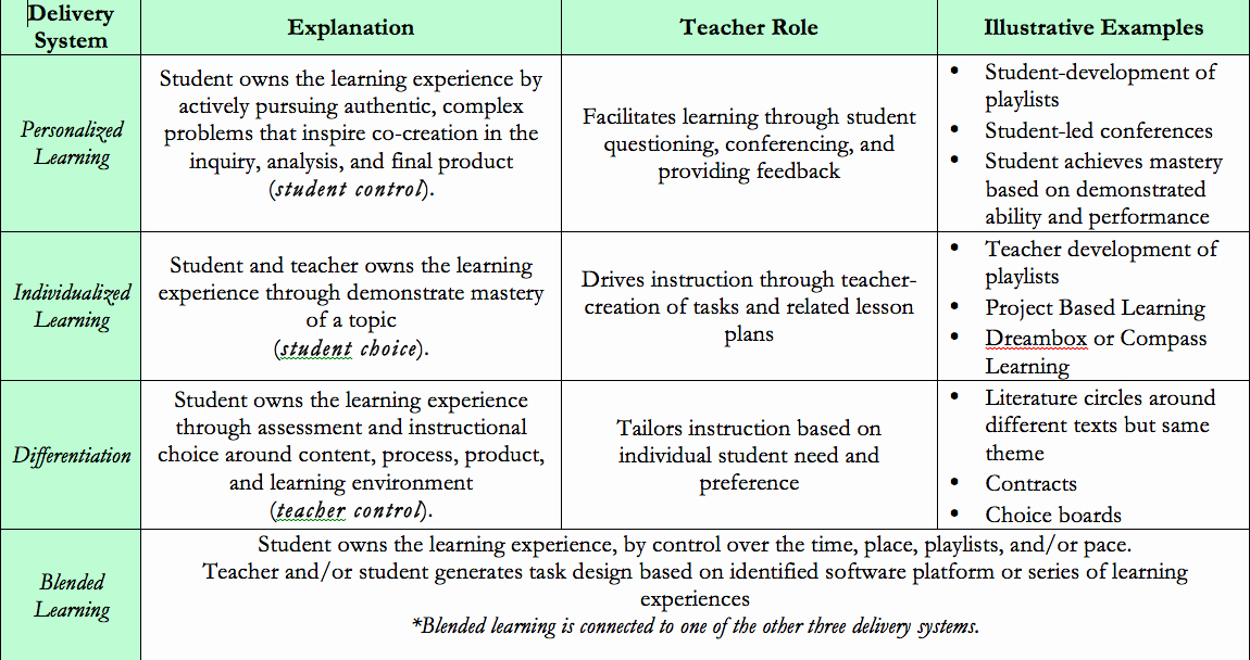 Personal Learning Plan Template Luxury Individual Learning Plan Personalized Learning Plan