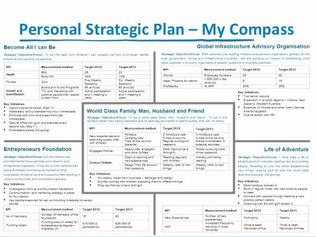 Personal Strategic Plan Template Fresh Iia Making A Statement Building Your Personal Brand