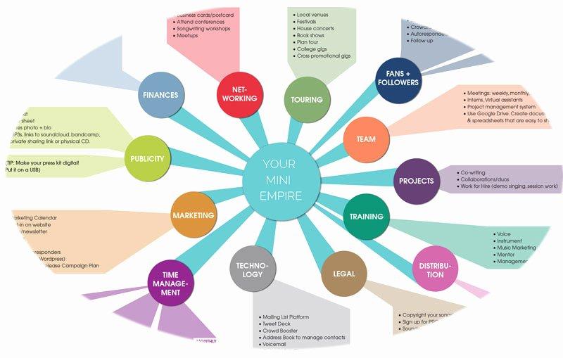 Personal Wellness Plan Template Inspirational Fast forward Cari Cole Music Co