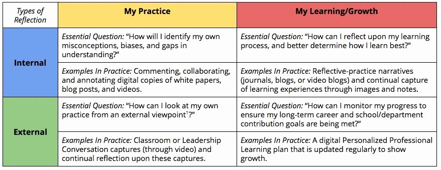 Personalised Learning Plan Template Beautiful Building the Basics Of Personalized Professional Learning