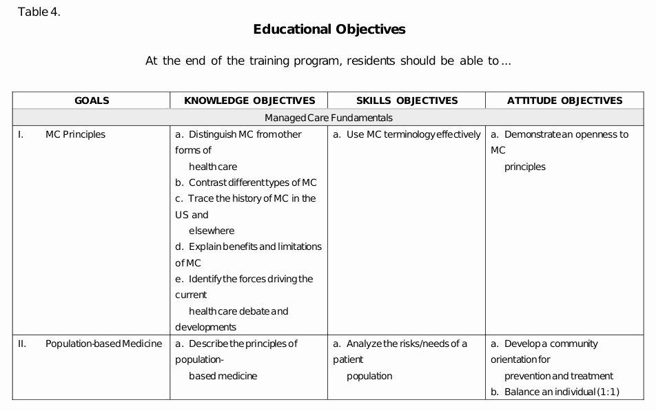 Personalised Learning Plan Template Fresh 24 Of Nursing Teaching Plan Template