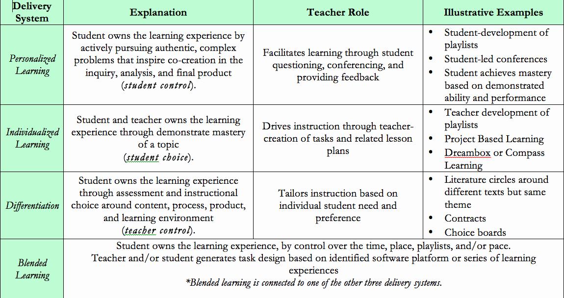 Personalised Learning Plan Template Luxury Individual Learning Plan Personalized Learning Plan