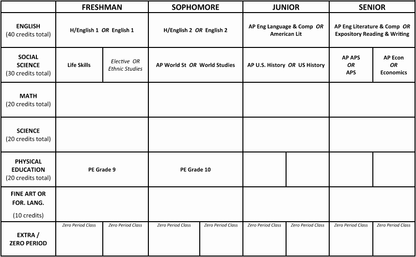 Personalised Learning Plan Template Luxury Personalized Learning Plan Plp — James Logan High School