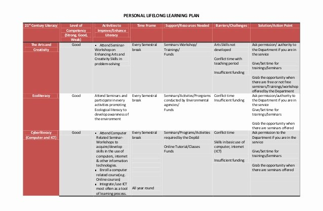 Personalized Learning Plan Template Elegant Personal Lifelong Learning Plan & Reaction Paper