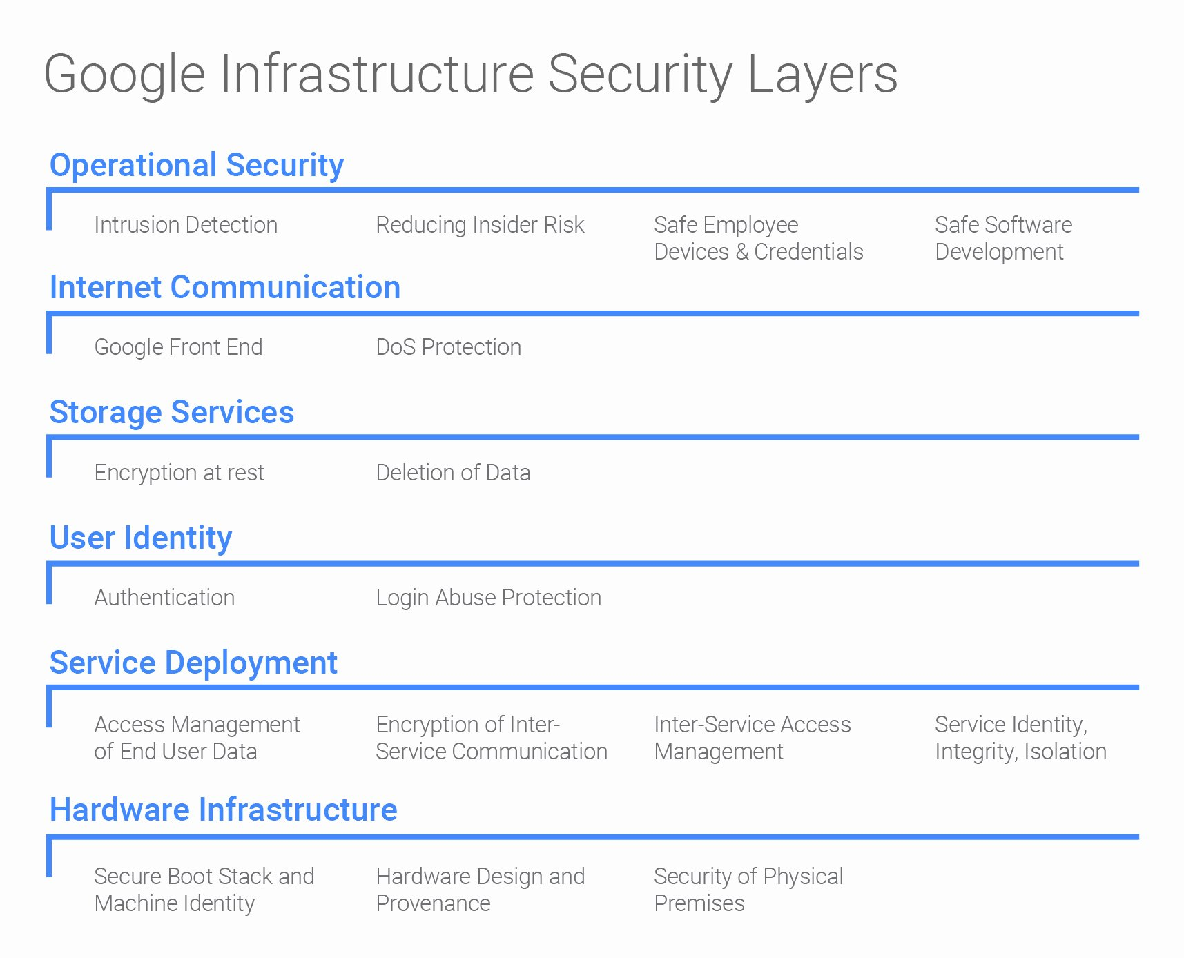 Physical Security Plan Template Inspirational Google Infrastructure Security Design Overview