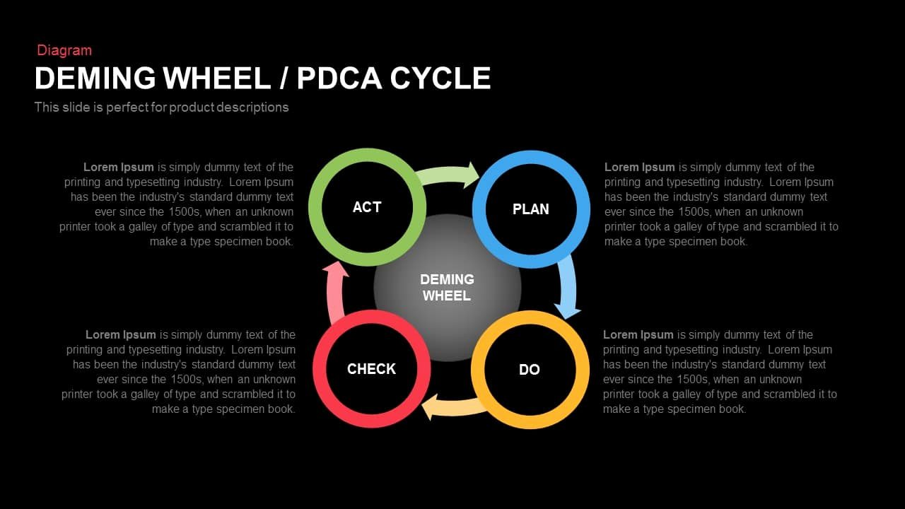 Plan Do Check Act Template Awesome Deming Wheel Pdca Cycle Powerpoint and Keynote Template