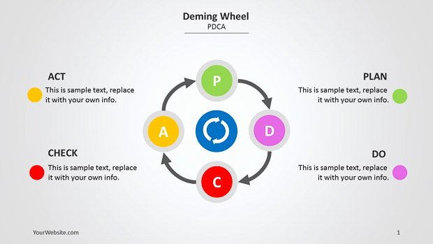 Plan Do Check Act Template Awesome Deming Wheel Powerpoint Diagram Slide Ocean