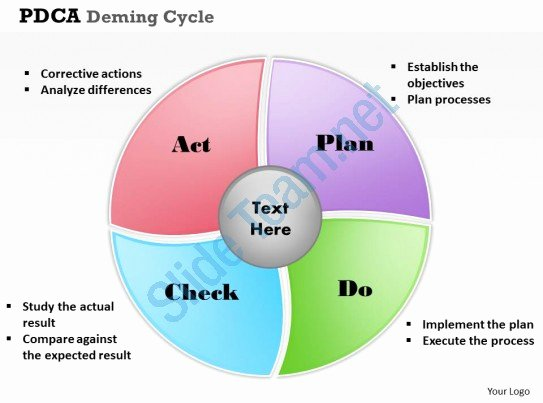 Plan Do Check Act Template Awesome Pdca Deming Cycle Powerpoint Template Slide