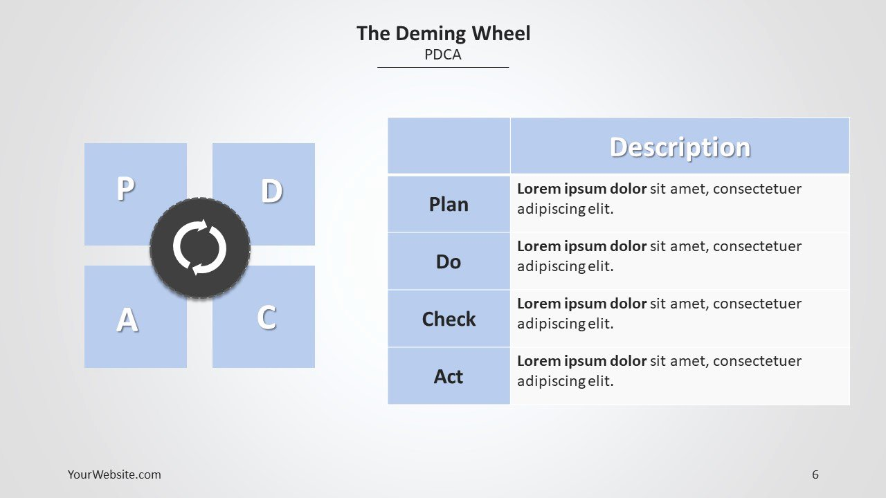 Plan Do Check Act Template Awesome Pdca Powerpoint Diagram Slide Ocean