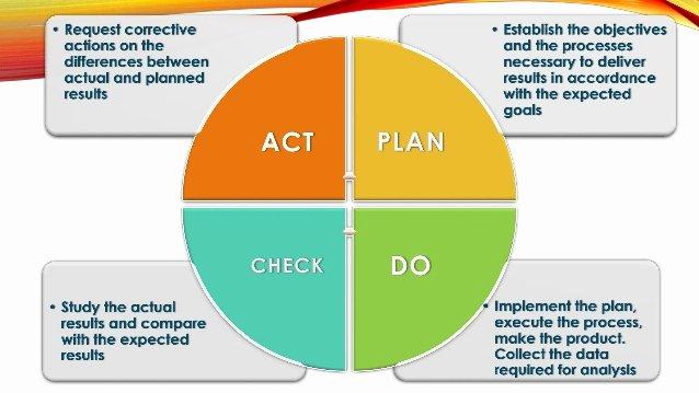 Plan Do Check Act Template Beautiful Focus Pdca