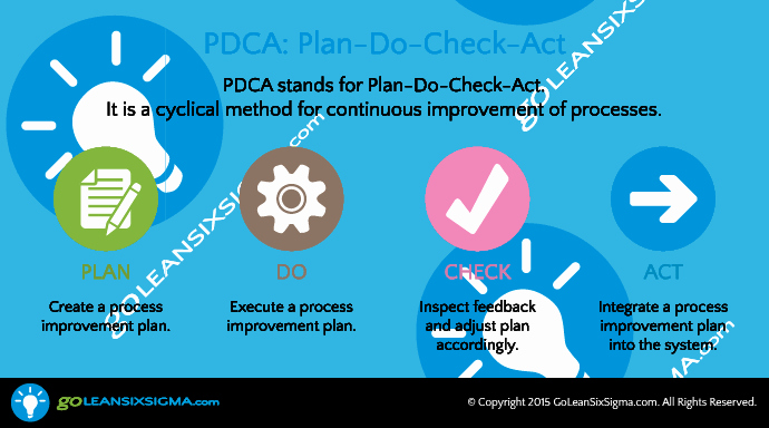 Plan Do Check Act Template Best Of Lean Six Sigma Pdca Infographic Goleansixsigma