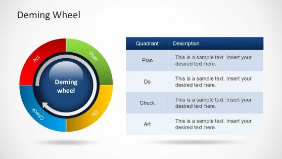 Plan Do Check Act Template Best Of Plan Do Check Act Powerpoint Templates Pdca