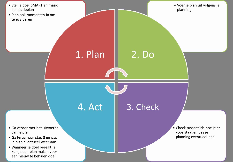 Plan Do Check Act Template Best Of Plan Do Check Act Voorbeeld Google Zoeken