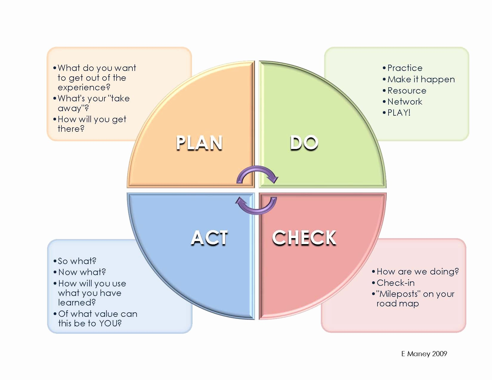 Plan Do Check Act Template Best Of Project Samples