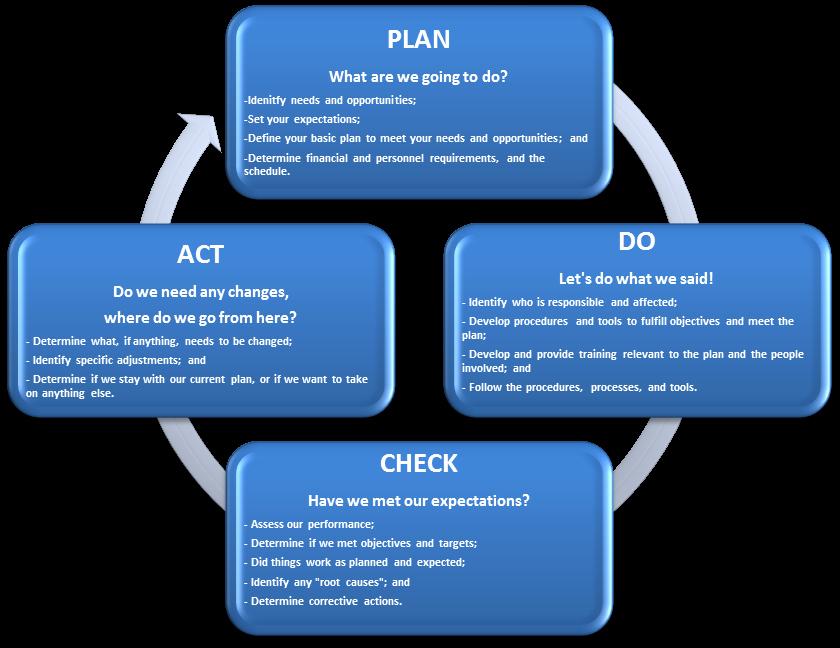 Plan Do Check Act Template Best Of Purpose Ut Arlington