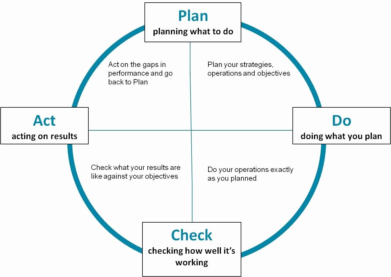 Plan Do Check Act Template Best Of Template Barnes Cdir Ltd