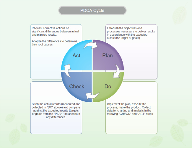 Plan Do Check Act Template Elegant Pdca Methodology In Six Sigma