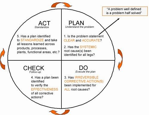 Plan Do Check Act Template Elegant Pdca Plan Do Check Act Template