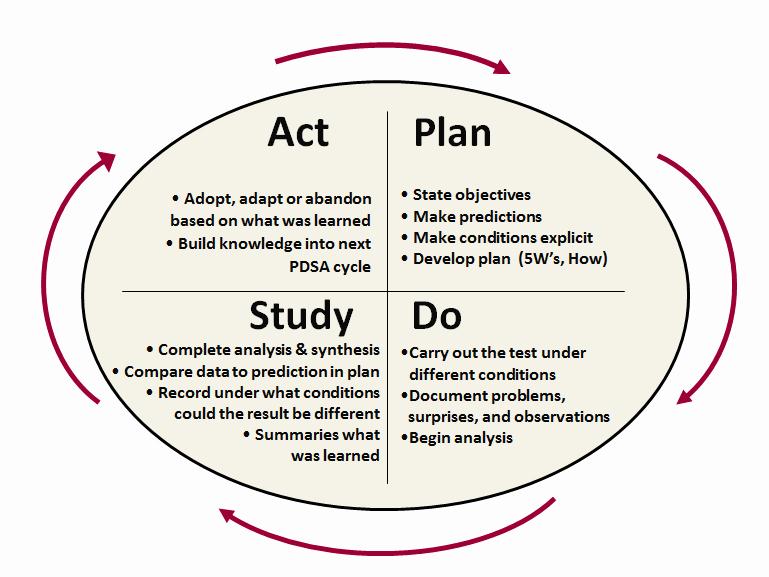 Plan Do Check Act Template Elegant Pdsa Model for Change
