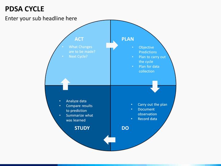 Plan Do Check Act Template Elegant Pdsa Model Template
