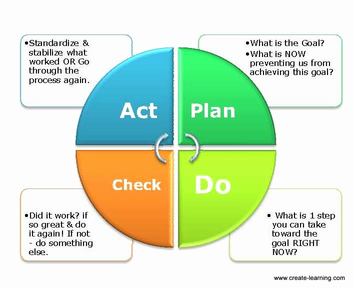 Plan Do Check Act Template Elegant Resoluteness Of Resolutions with Pdca