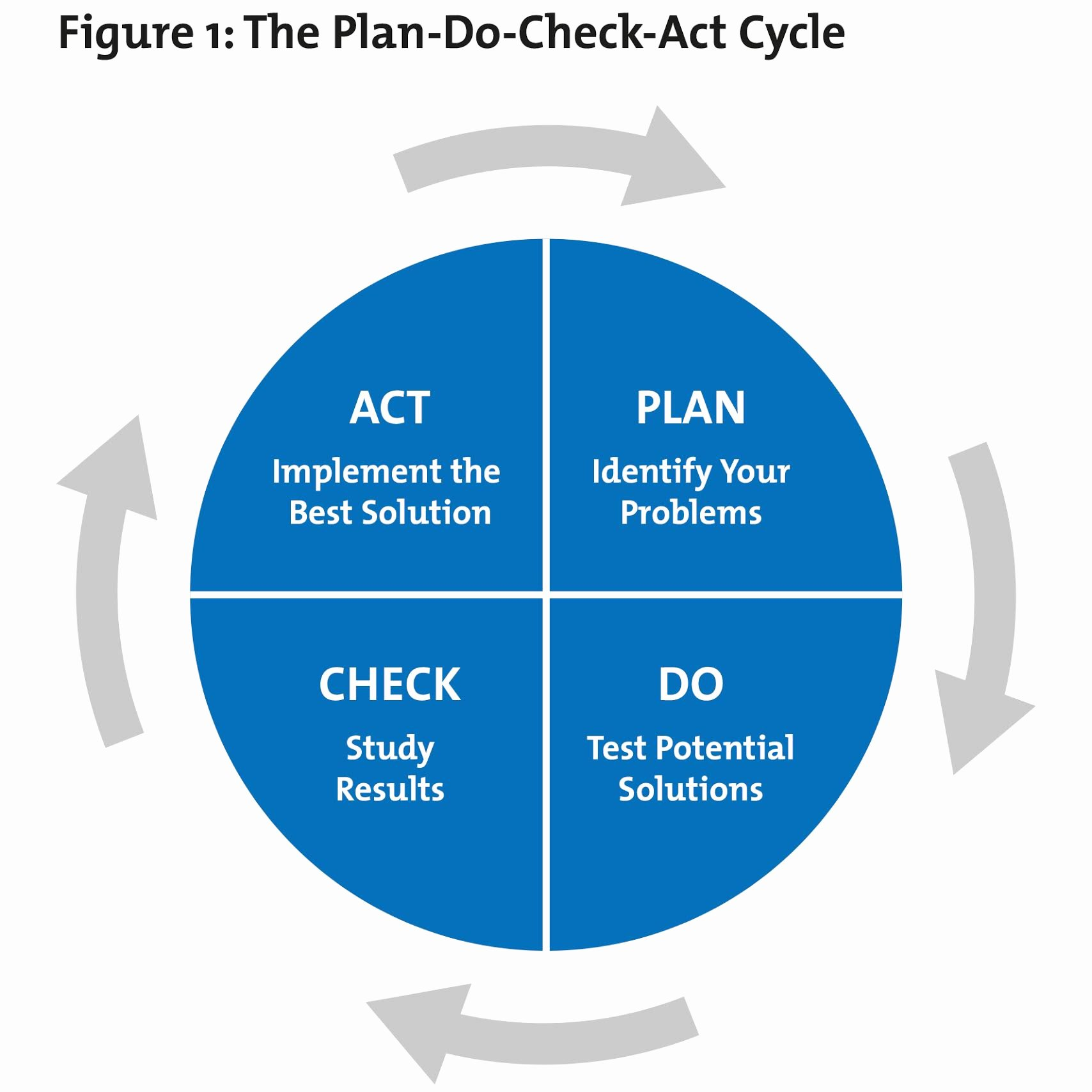 Plan Do Check Act Template Fresh Plan Do Check Act Pdca From Mindtools