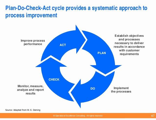Plan Do Check Act Template Inspirational Business Performance Improvement Models