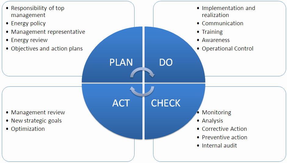 Plan Do Check Act Template Lovely iso