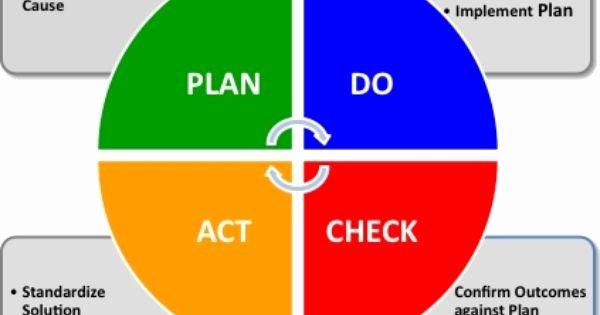 Plan Do Check Act Template Lovely Plan Do Check Act Work Pinterest