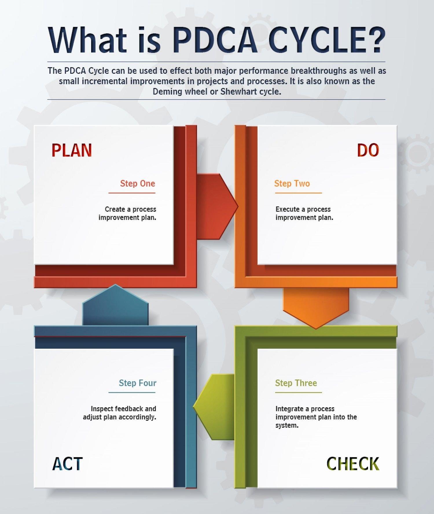 Plan Do Check Act Template Luxury Plan Do Check Act Pdca Infographic