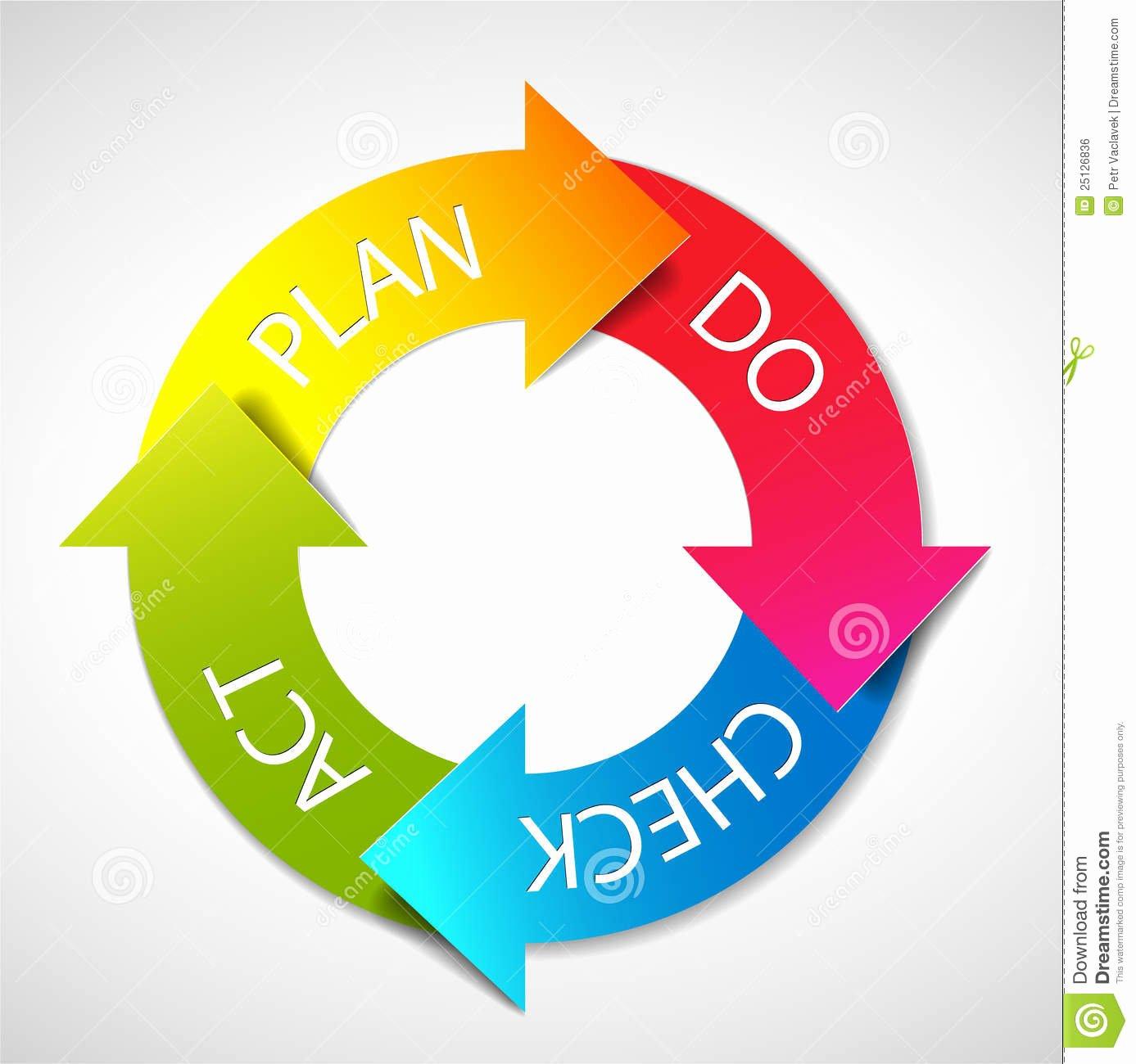 Plan Do Check Act Template Luxury Vector Plan Do Check Act Diagram Royalty Free Stock Image