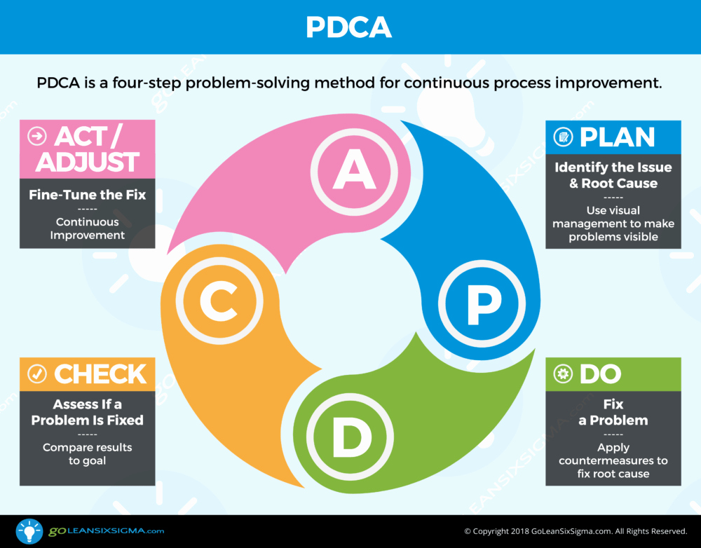 Plan Do Check Act Template New Pdca Pdsa Goleansixsigma