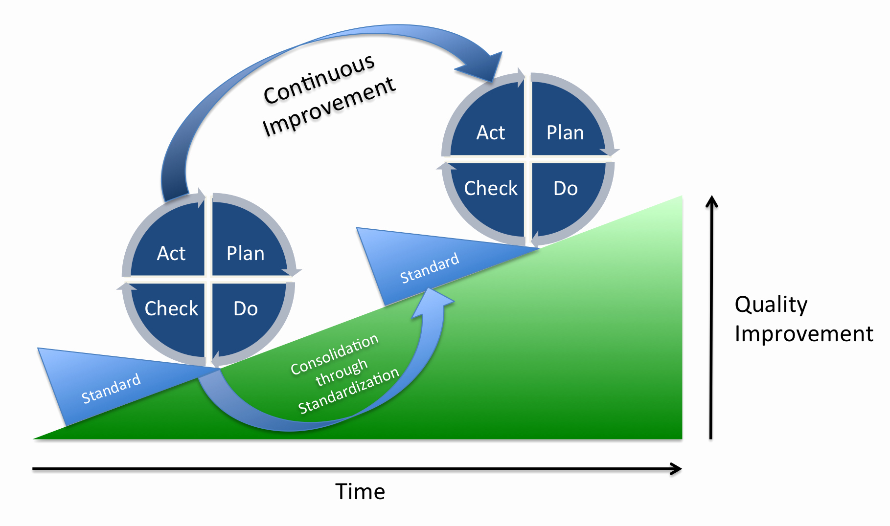 Plan Do Check Act Template New Pdca Wikiwand