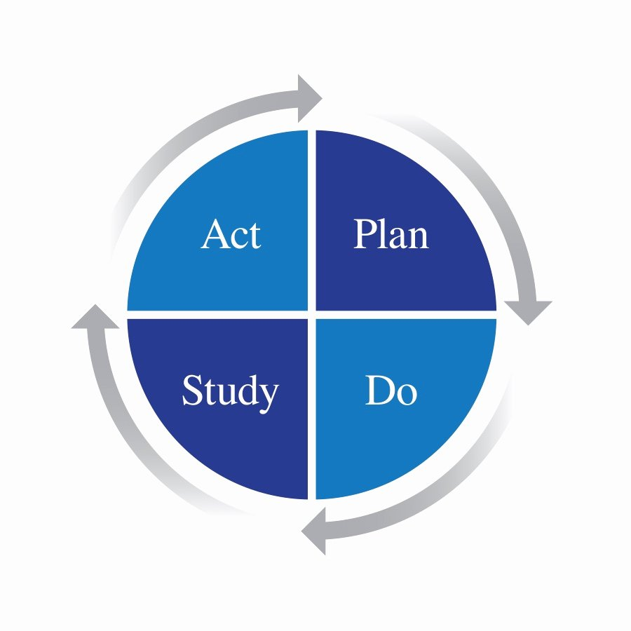 Plan Do Check Act Template Unique Continuous Improvement Pdca Cycle Examples Free Download