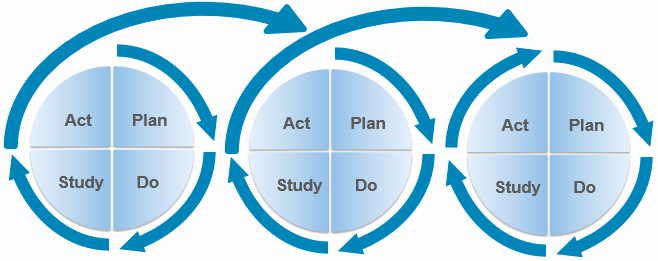 Plan Do Study Act Template Awesome Module 5 Improvement Cycles
