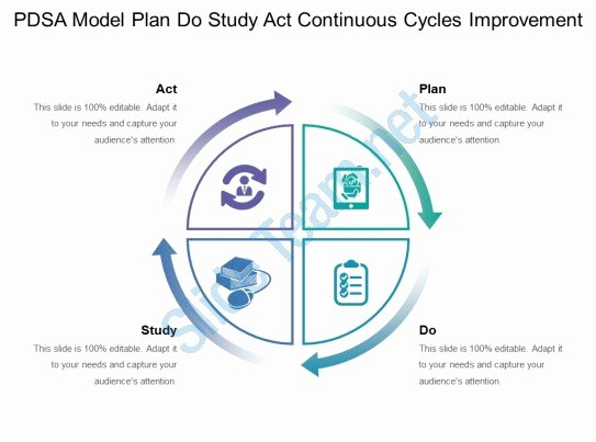 pdsa model plan do study act continuous cycles improvement 2