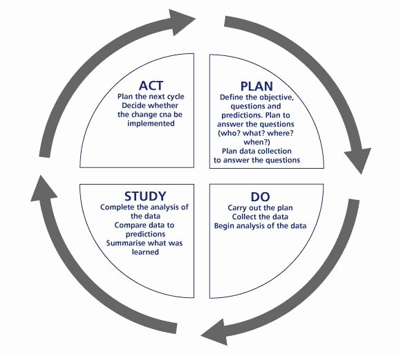 Plan Do Study Act Template Awesome Plan Do Study Act Pdsa Nhs Institute for Innovation