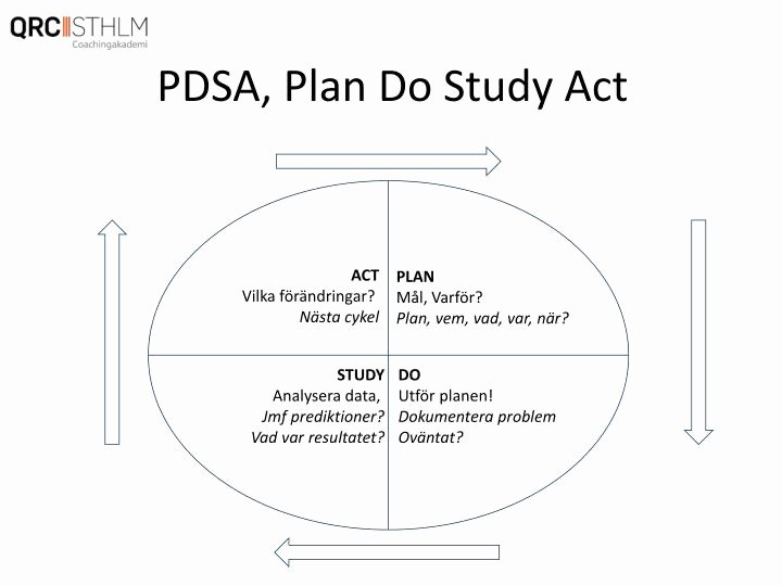 Plan Do Study Act Template Beautiful Plan Do Study Act Cycle Template Afribittorrent
