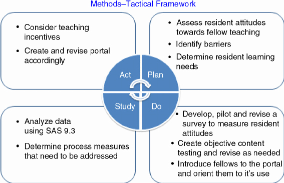 Plan Do Study Act Template Best Of Tactical Framework Plan Do Study Act Pdsa Cycle for